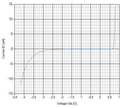 Z Diode IV Diagram